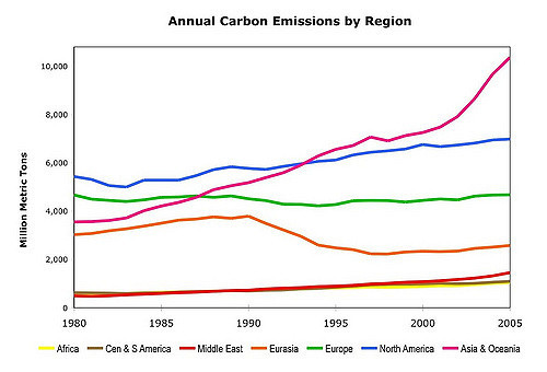 carbon emissions by region